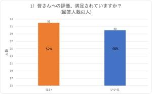 【図】アンケート結果グラフ1