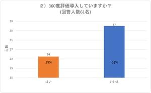 【図】アンケート結果グラフ2-1