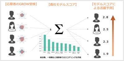 【画像 】応募者のスコアの分析イメージ