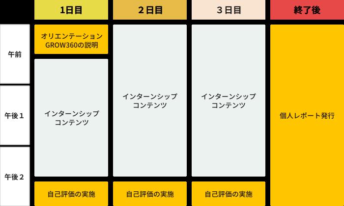 ある企業における3DAYSインターンシップでの活用スケジュール