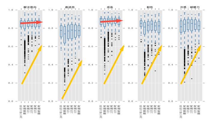 GROW評価結果と選考過程推移の比較の抜粋