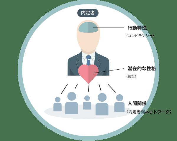 Establishment of valuation model from prospective data