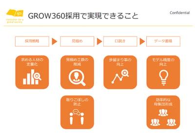 【画像】GROW360採用で実現できること