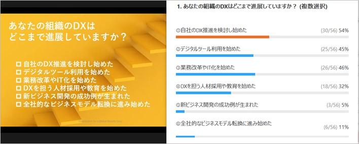 日本の人事部『HRカンファレンス2021-春-』での当社代表取締役福原が登壇100人超が視聴、95%以上がDX人材開発に「課題あり」