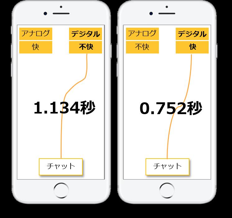 スマホ画面_反応速度