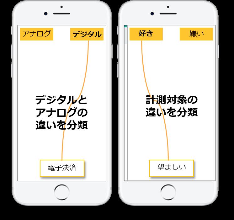 スマートフォンで<br>分類テストを実施