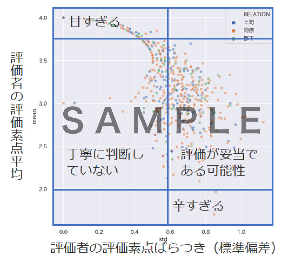 評価分布の可視化